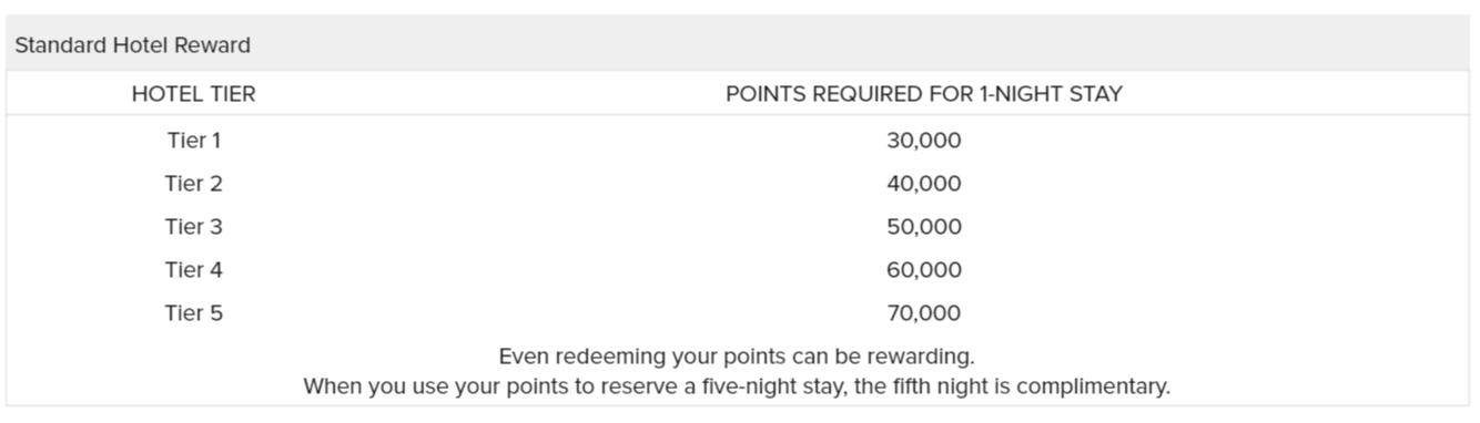 The Ritz Carlton Rewards Redeeming Rewards for Hotel Stays