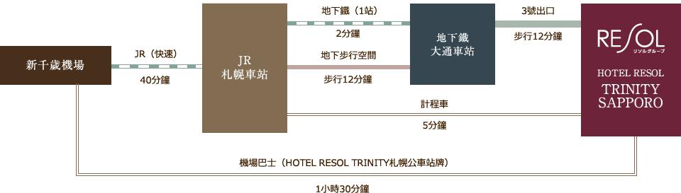 trinity-sapporo transport