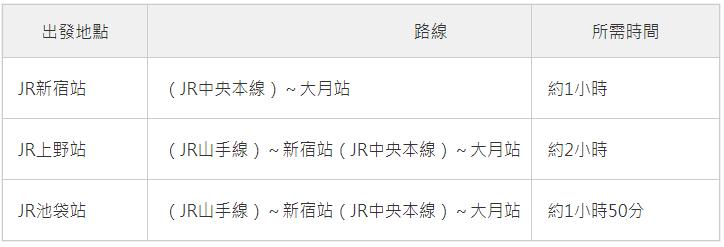 JR 前往富士急樂園!